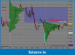 Market Profile One-Time Framing Technique-big-aud-110110.png