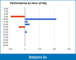 Day Trading Stocks with Discretion-firstweekmarch2012.png