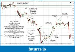 Trading spot fx euro using price action-2012-03-13-market-structure.jpg