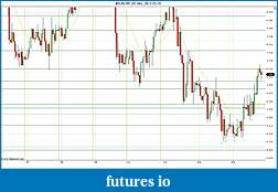 Trading spot fx euro using price action-2012-03-15-sr.jpg