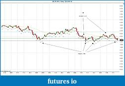 Trading spot fx euro using price action-2012-03-16-example.jpg