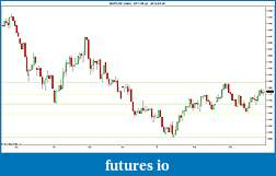 Trading spot fx euro using price action-2012-03-29-daily-sr.jpg