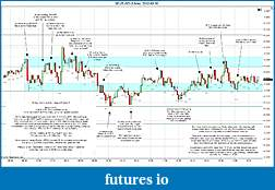 Trading spot fx euro using price action-2012-03-30-market-structure.jpg