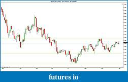 Trading spot fx euro using price action-2012-03-30-daily-sr.jpg