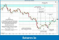 Trading spot fx euro using price action-2012-04-02-market-structure.jpg