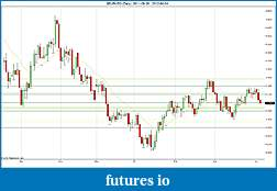 Trading spot fx euro using price action-2012-04-04-daily-sr.jpg