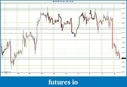 Trading spot fx euro using price action-2012-04-04-hourly-sr.jpg