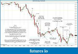Trading spot fx euro using price action-2012-04-05-market-structure.jpg