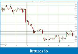 Trading spot fx euro using price action-2012-04-10-hourly-sr.jpg