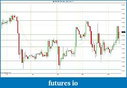 Trading spot fx euro using price action-2012-04-11-hourly-sr.jpg