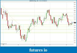 Trading spot fx euro using price action-2012-04-12-daily-sr.jpg