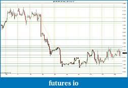 Trading spot fx euro using price action-2012-04-12-hourly-sr.jpg