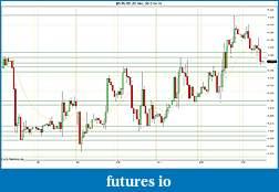 Trading spot fx euro using price action-2012-04-13-hourly-sr.jpg