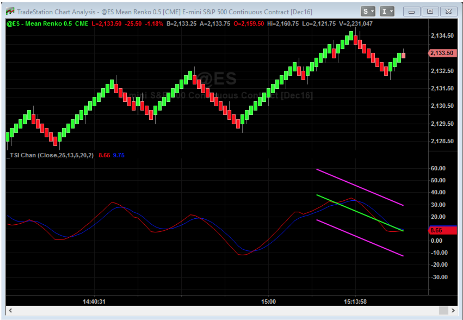 Plot a Linear Regression Channel on the TSI Indicator ...