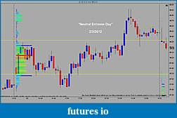 The 22 Days: A Price Action Trader shares his Journey-2-3-2012-neutral-extreme-day.jpg