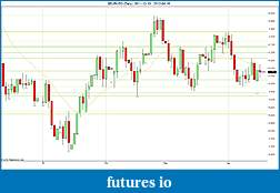 Trading spot fx euro using price action-2012-04-19-daily-sr.jpg