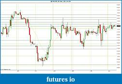 Trading spot fx euro using price action-2012-04-20-hourly-sr.jpg