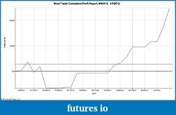 Ctrl-Alt-Del Reboot Trading Journal-ninjatrader-cumulative-profit-report-4_9_2012-5_3_2012.jpg