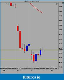 A CL Trading Journal-cl-06-12-60-min-5_7_2012.jpg