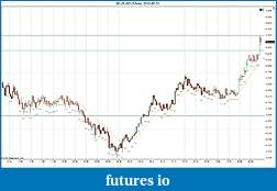 Trading spot fx euro using price action-2012-05-21-continued.jpg