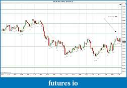 Trading spot fx euro using price action-2012-05-22-continued.jpg