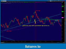 the easy edge for beginner traders-2012-05-23-tos_charts.png-12.png