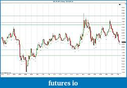Trading spot fx euro using price action-2012-05-24-continued.jpg