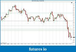 Trading spot fx euro using price action-2012-05-29-continued.jpg
