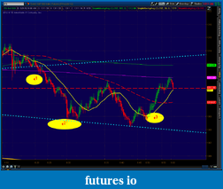 the easy edge for beginner traders-2012-05-31-tos_charts.png-1.png