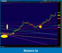 the easy edge for beginner traders-2012-05-31-tos_charts.png-4.png