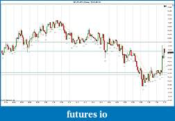 Trading spot fx euro using price action-2012-05-31-continued.jpg