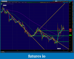 the easy edge for beginner traders-2012-06-03-tos_charts.png-5.png