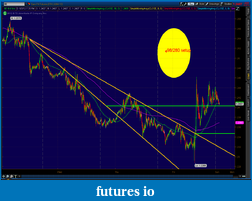 the easy edge for beginner traders-2012-06-03-tos_charts.png-6.png