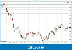 Trading spot fx euro using price action-2012-06-05-continued.jpg