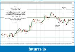 Trading spot fx euro using price action-2012-06-06-market-structure.jpg