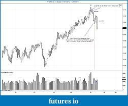 Wyckoff Trading Method-fgbm-09-12-daily-11_01_2012-12_06_2012.jpg