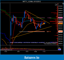 T For Trading-nifty_i-3-min-6_15_2012-2.png
