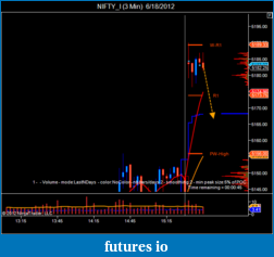 T For Trading-nifty_i-3-min-6_18_2012.png