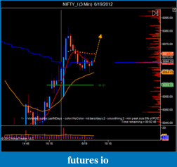 T For Trading-nifty_i-3-min-6_19_2012.png