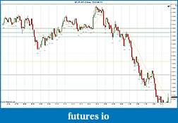 Trading spot fx euro using price action-2012-06-21-continued.jpg