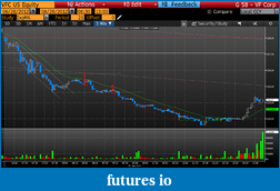 Day Trading Stocks with Discretion-20120628vfc.png