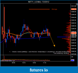 T For Trading-nifty_i-3-min-7_2_2012.png