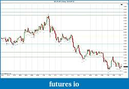 Trading spot fx euro using price action-2012-07-02-continuation.jpg