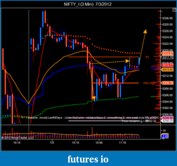 T For Trading-nifty_i-3-min-7_3_2012-3.png