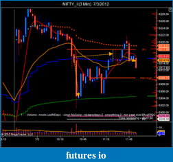 T For Trading-nifty_i-3-min-7_3_2012-4.png