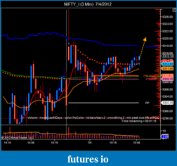 T For Trading-nifty_i-3-min-7_4_2012.png