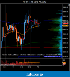 T For Trading-nifty_i-15-min-7_5_2012.png