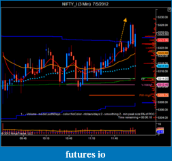 T For Trading-nifty_i-3-min-7_5_2012-2.png