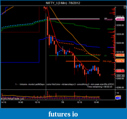 T For Trading-nifty_i-3-min-7_6_2012.png