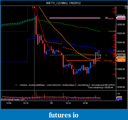 T For Trading-nifty_i-3-min-7_6_2012-1.png